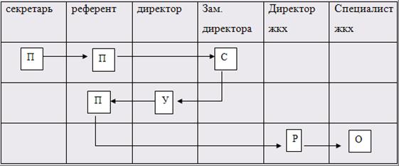Маршрутная схема движения